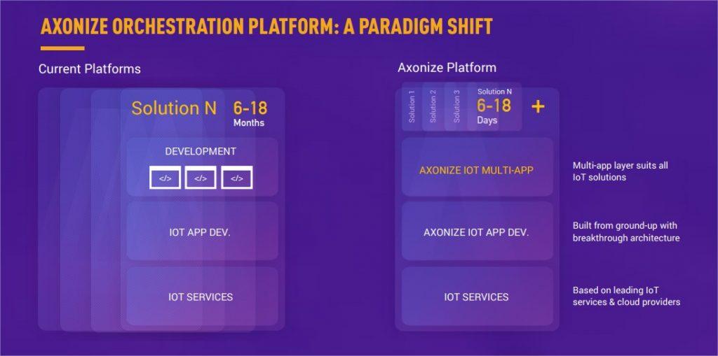 Axonize Platform