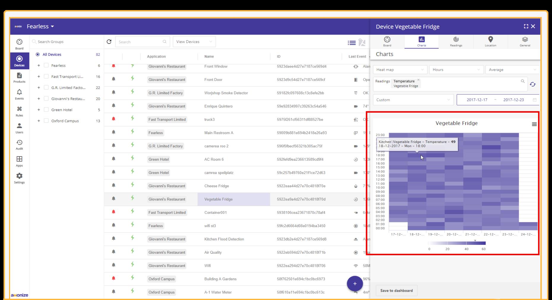 Axonize IoT Platform Analytics Heatmap